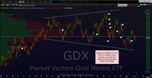 GDX daily volatility