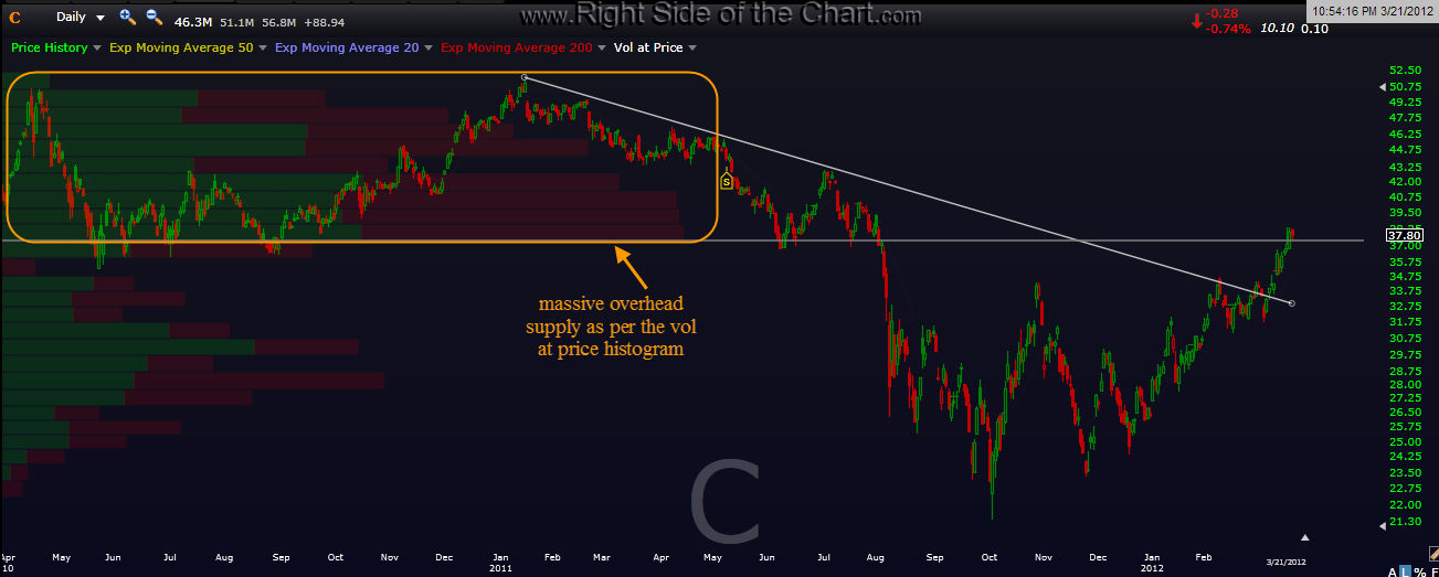 Gs And C Daily Charts Right Side Of The Chart