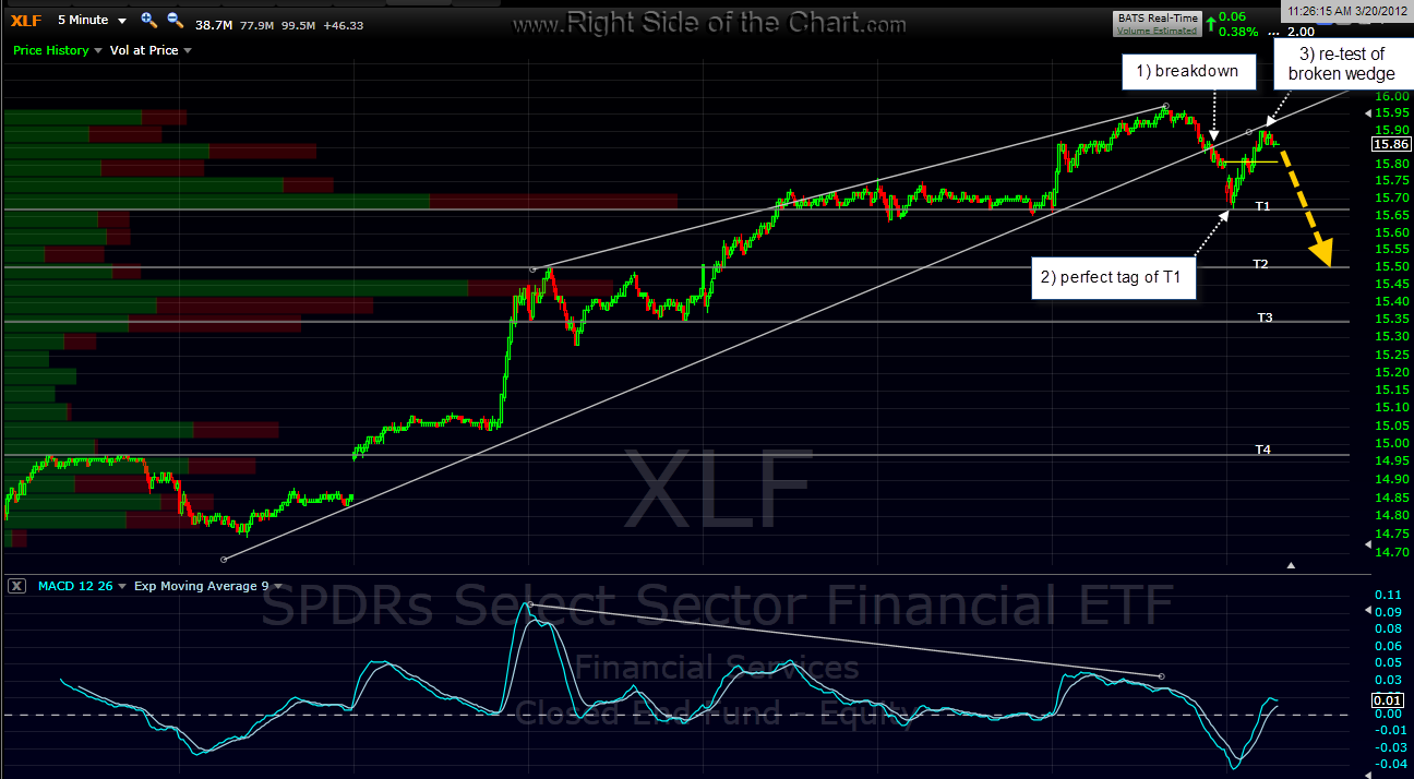Xlf stock options