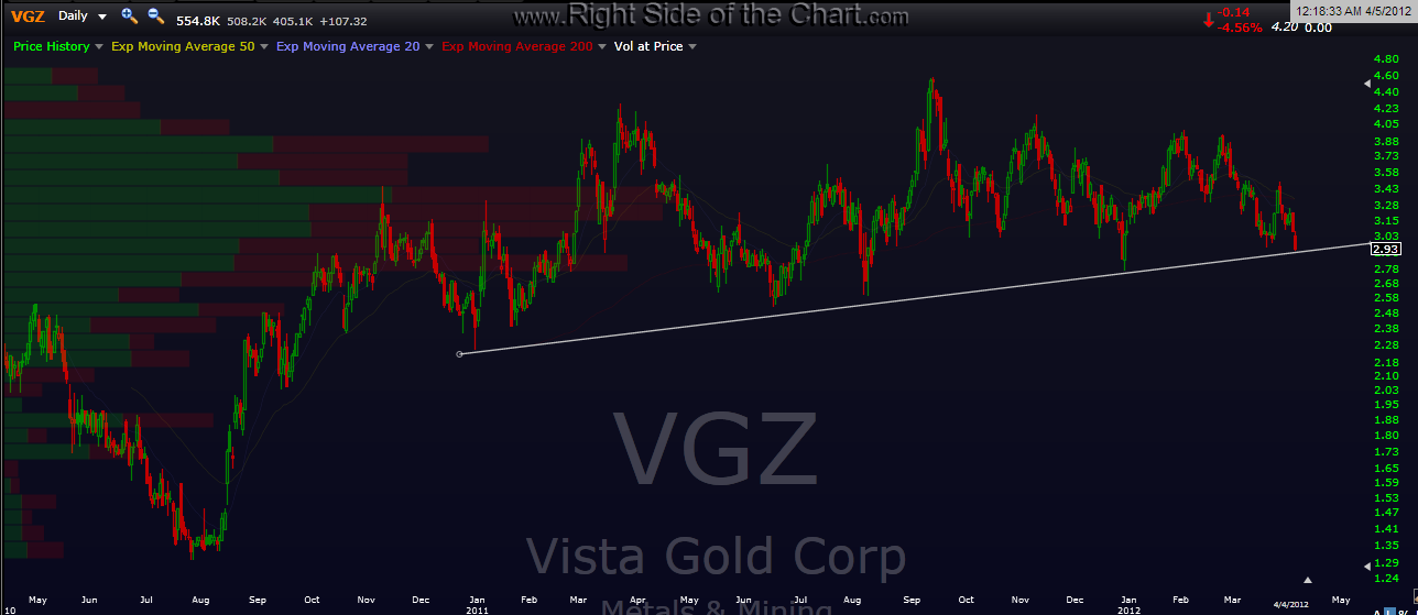 VGZ daily chart Right Side Of The Chart