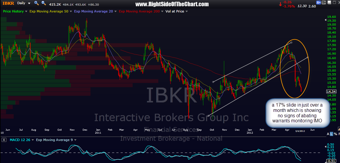 Gold options interactive brokers