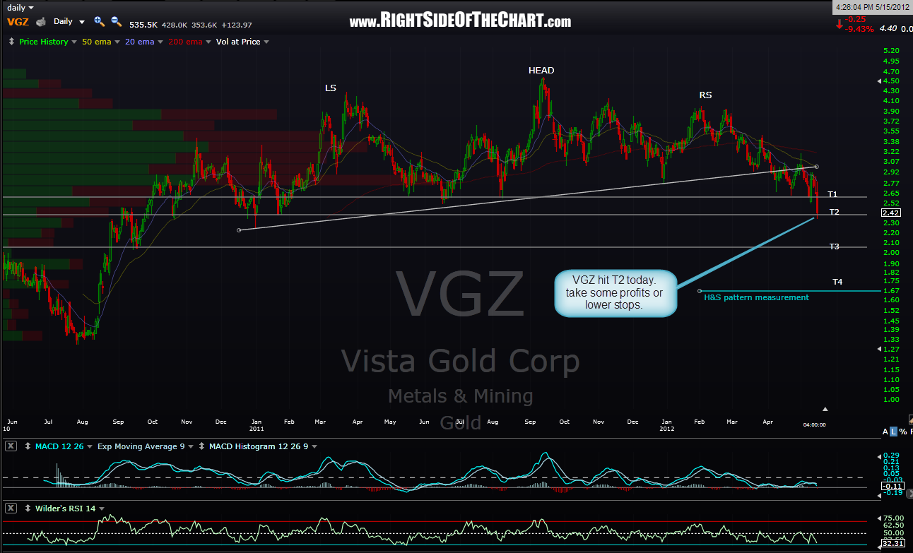 VGZ update – Right Side of the Chart
