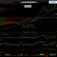 AAPL daily 2