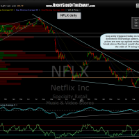 NFLX daily 2