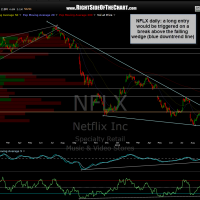 NFLX daily
