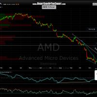 AMD 4 hour 2