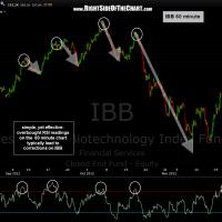 IBB hourly
