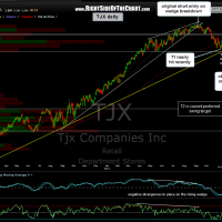 TJX daily 6