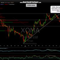 XOMA daily 2