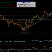 XOMA daily