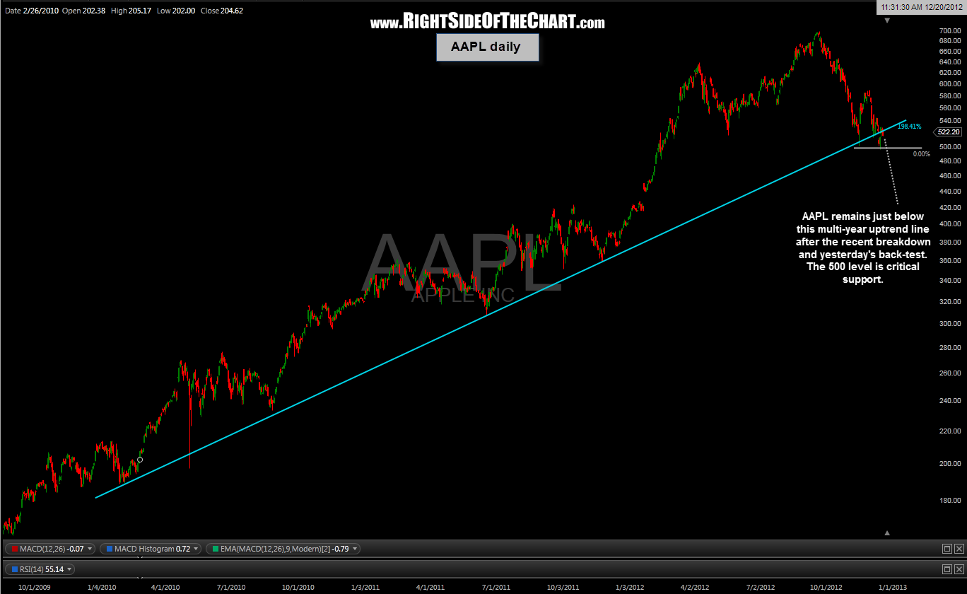 AAPL daily 27