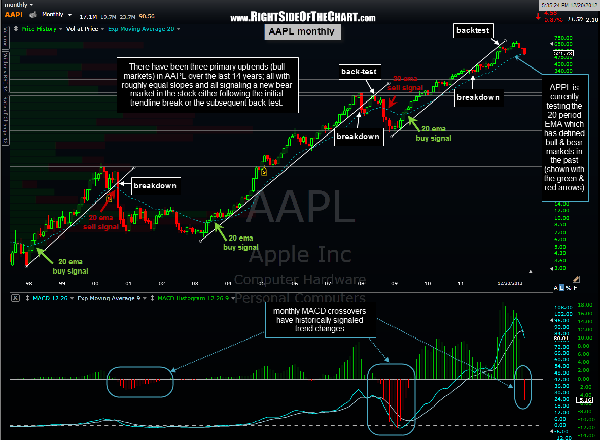 AAPL monthly 2