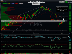 CMG daily 11