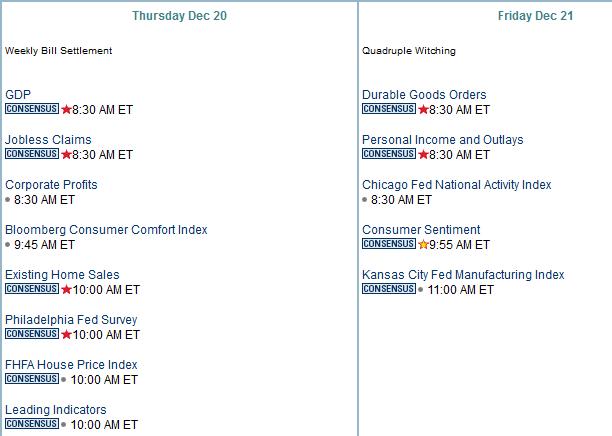 Dec 20-21 economic calendar