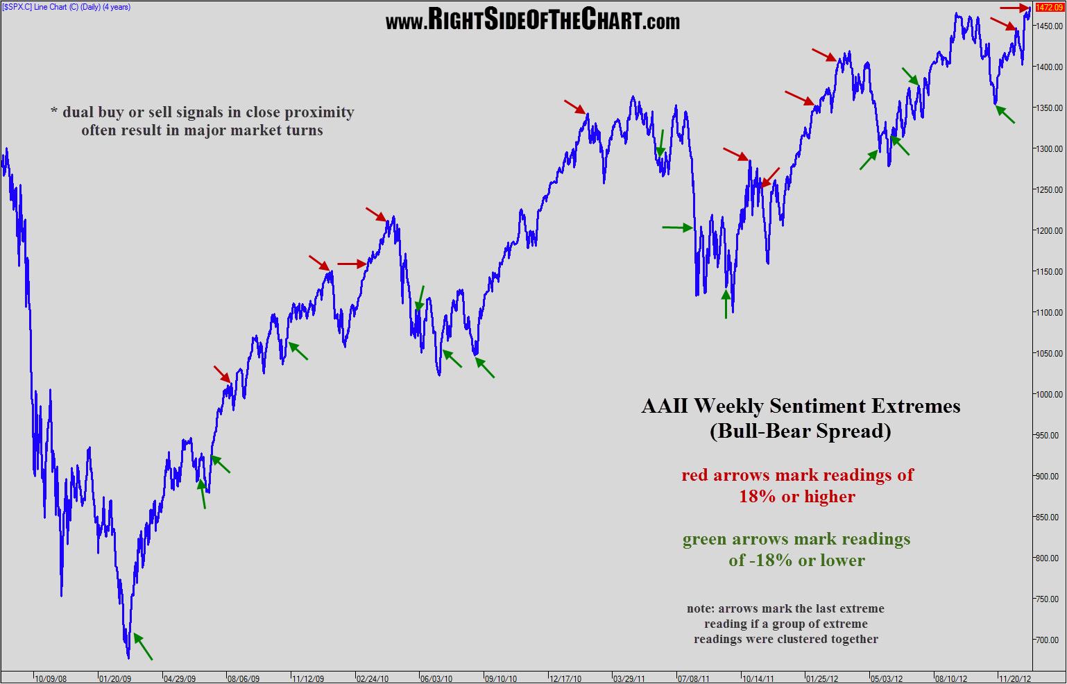 AAII bull-bear extremes