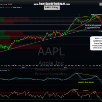 AAPL 2 day 3