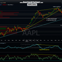 AAPL daily 28