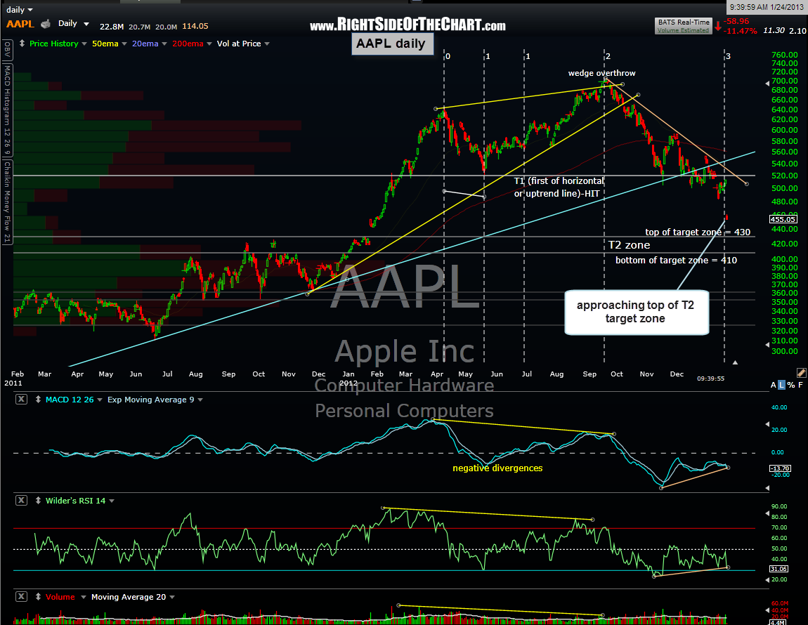 AAPL daily 31