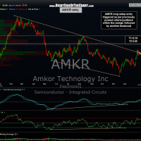AMKR daily 2