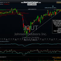 JOUT weekly