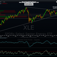 XLE weekly