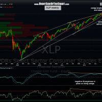 XLP weekly