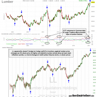 LL vs. Lumber Futures