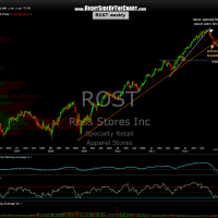 ROST weekly