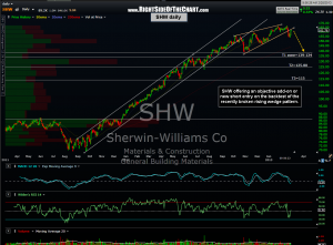 SHW daily 2