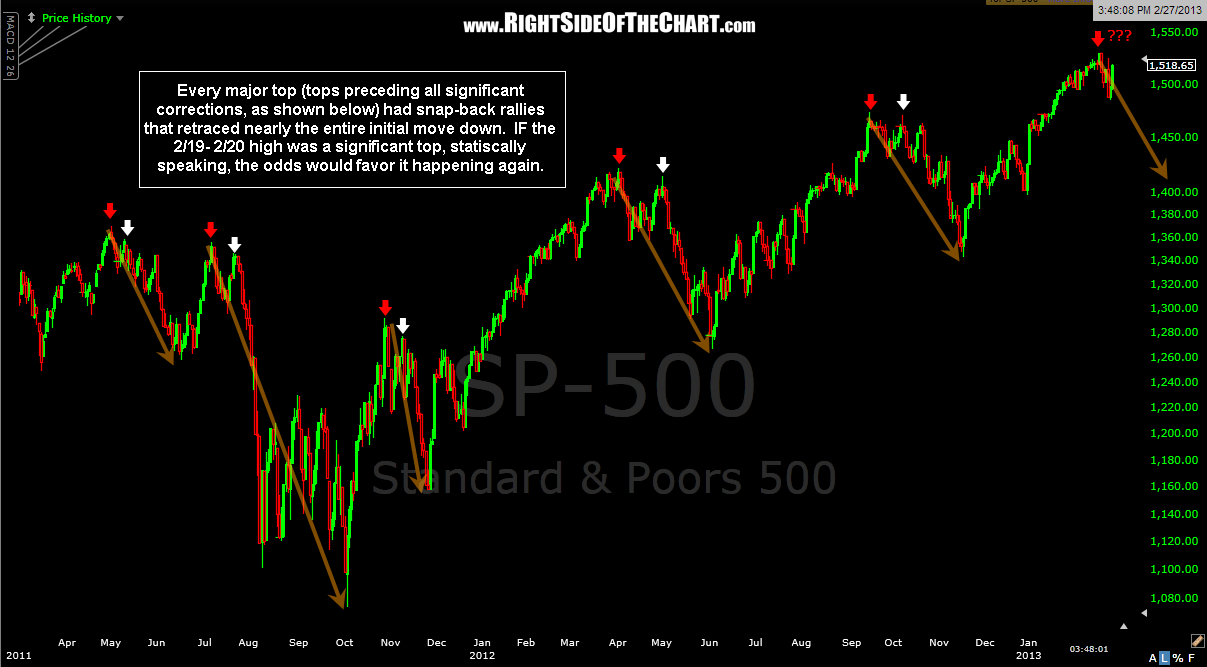 $SPX snap-back rallies 2-27-12