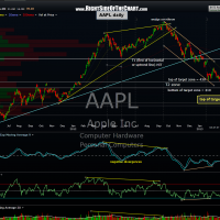 AAPL daily 32