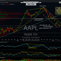 AAPL daily 33