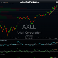 AXLL daily