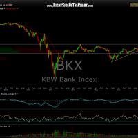 $BKX weekly