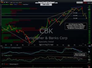 CBK daily 2
