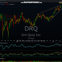 DRQ daily