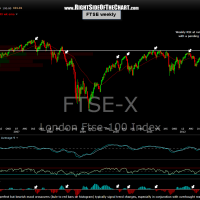 FTSE weekly 2