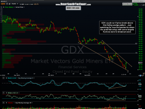 GDX 60 min