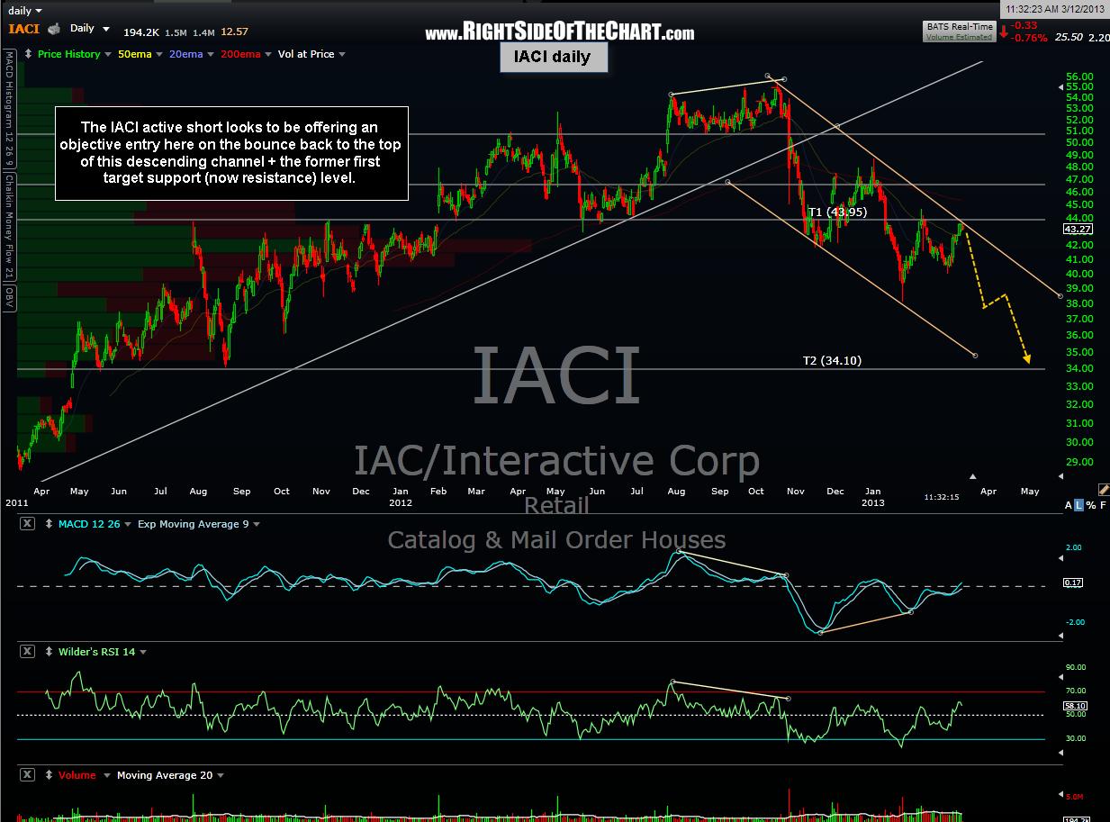 IACI daily 6