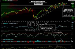 $NDX weekly