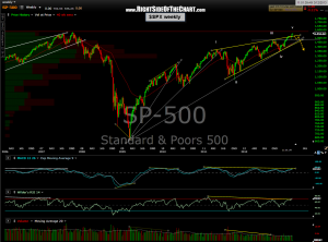 $SPX weekly 3