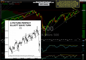 $SPX weekly 4