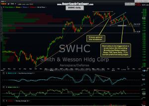 SWHC daily