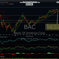 BAC daily 2