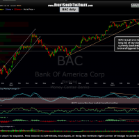 BAC daily 5