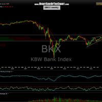 $BKX weekly 2
