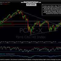 $CAC weekly 4