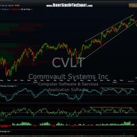 CVLT daily 2
