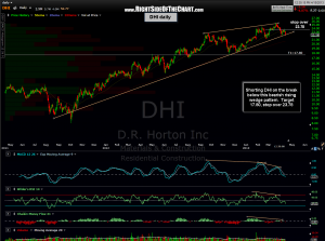 DHI daily