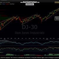 $DJIA daily 2